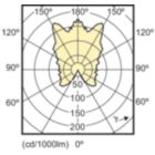 SDLD_LEDCL_0030-Light distribution diagram