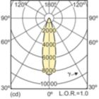 LDLD_CDM-Rm_35W_930_25D-Light distribution diagram