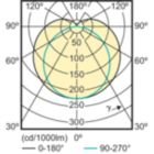 SDLD_MLEDGA_0053-Light distribution diagram
