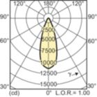LDLD_CDM-R_0008-Light distribution diagram